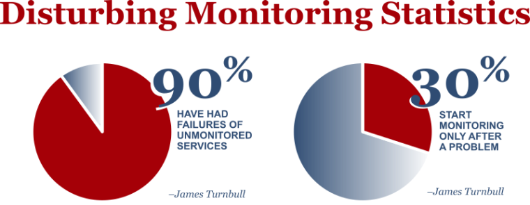 monitoring trends from James Turnbull - image from the great folks at SlideRabbit.com